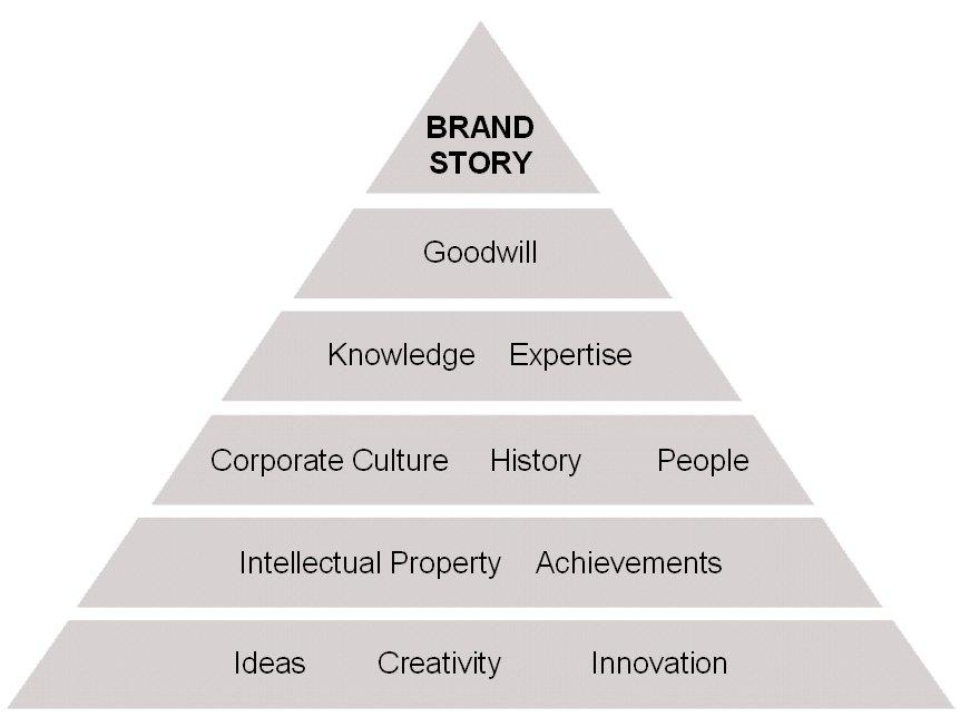 brand-story-pyramid