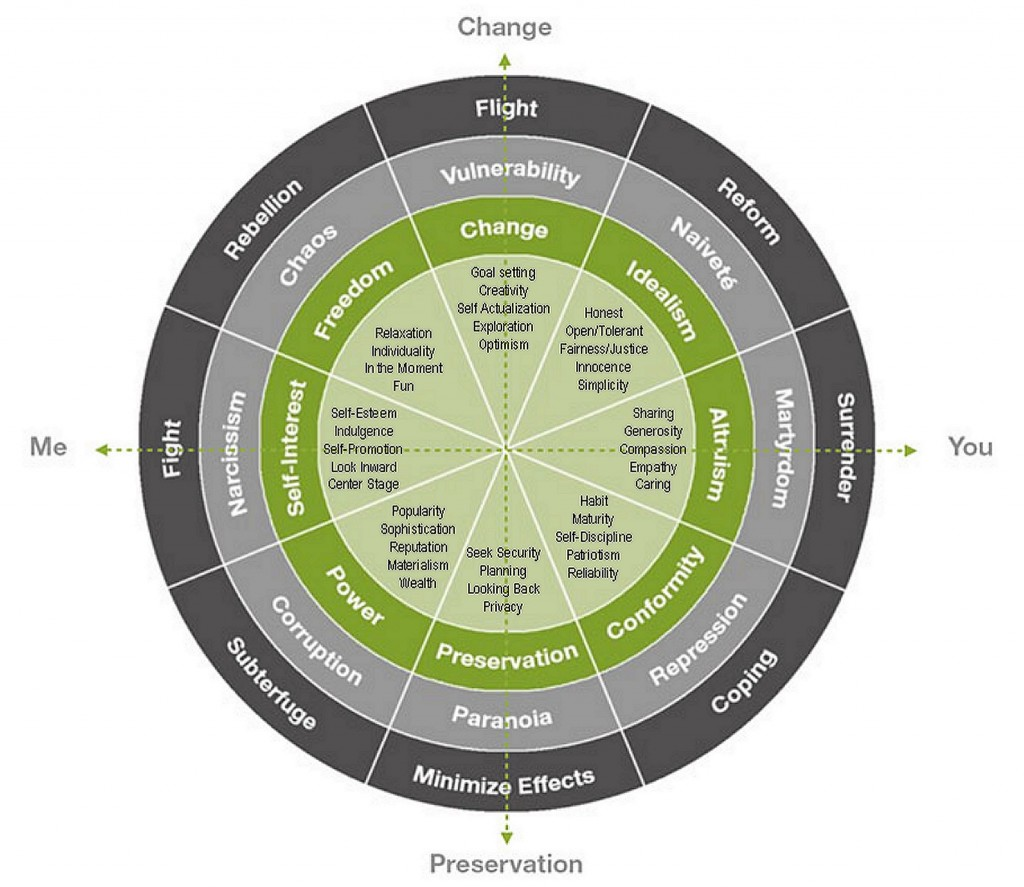Talking to Your Customer: Leo Burnett's Behavioral Archetypes