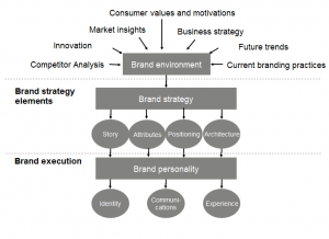 merriam-brand-strategy